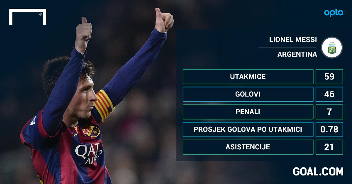 Veličanstveni trio – Ronaldova 54 gola, Messijeva 21 asistencija, Neuerovih 28 utakmica bez primljenog gola
